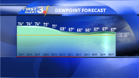 Dew Point Forecast
